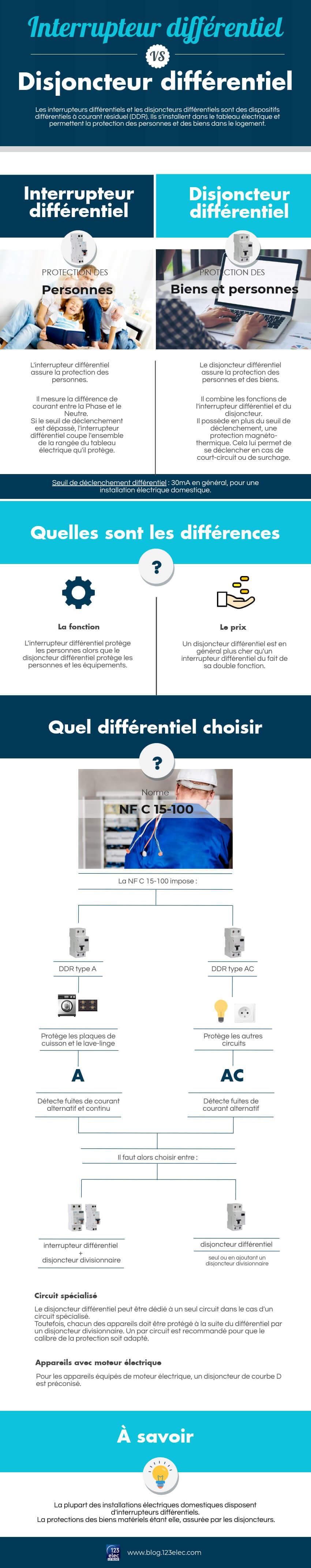 Circuit Dedie Salle De Bain ~ interrupteur diff rentiel vs disjoncteur diff rentiel blog 123elec