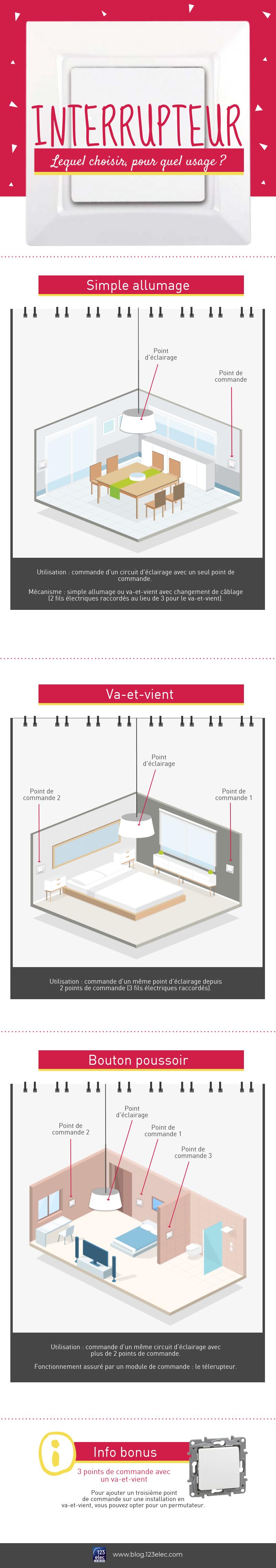 Infographie sur le choix entre simple allumage, interrupteur va et vient et bouton poussoir
