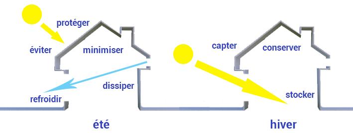 Réglementation thermique : principe de la conception bioclimatique