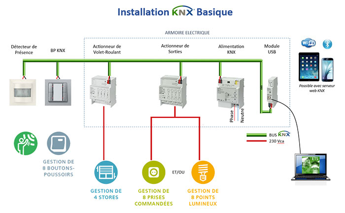 Exemple d'une installation KNX basique