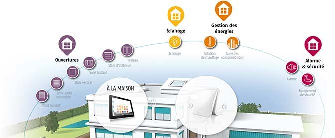 Maison connectée : équipez votre logement avec des produits Somfy