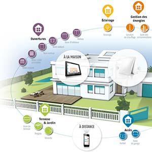Equipez votre logement avec des produits connectés Somfy