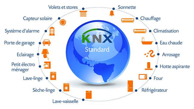 KNX : utilisation des applications domotique