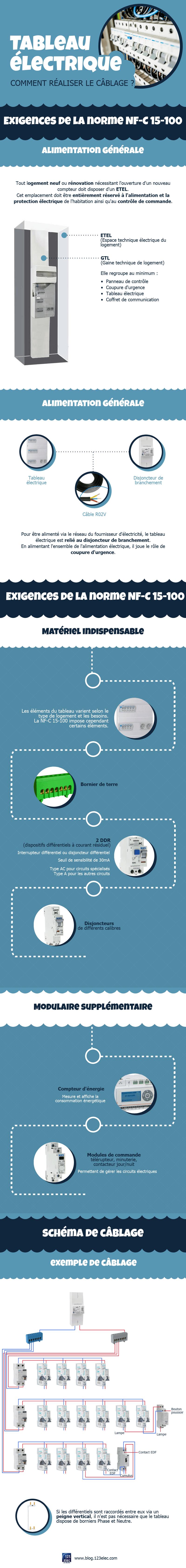 Infographie : câbler un tableau électrique