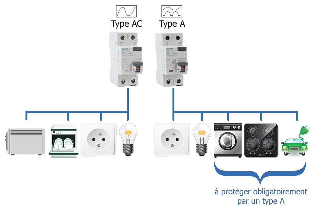 Interrupteur différentiel type A ou type AC ?