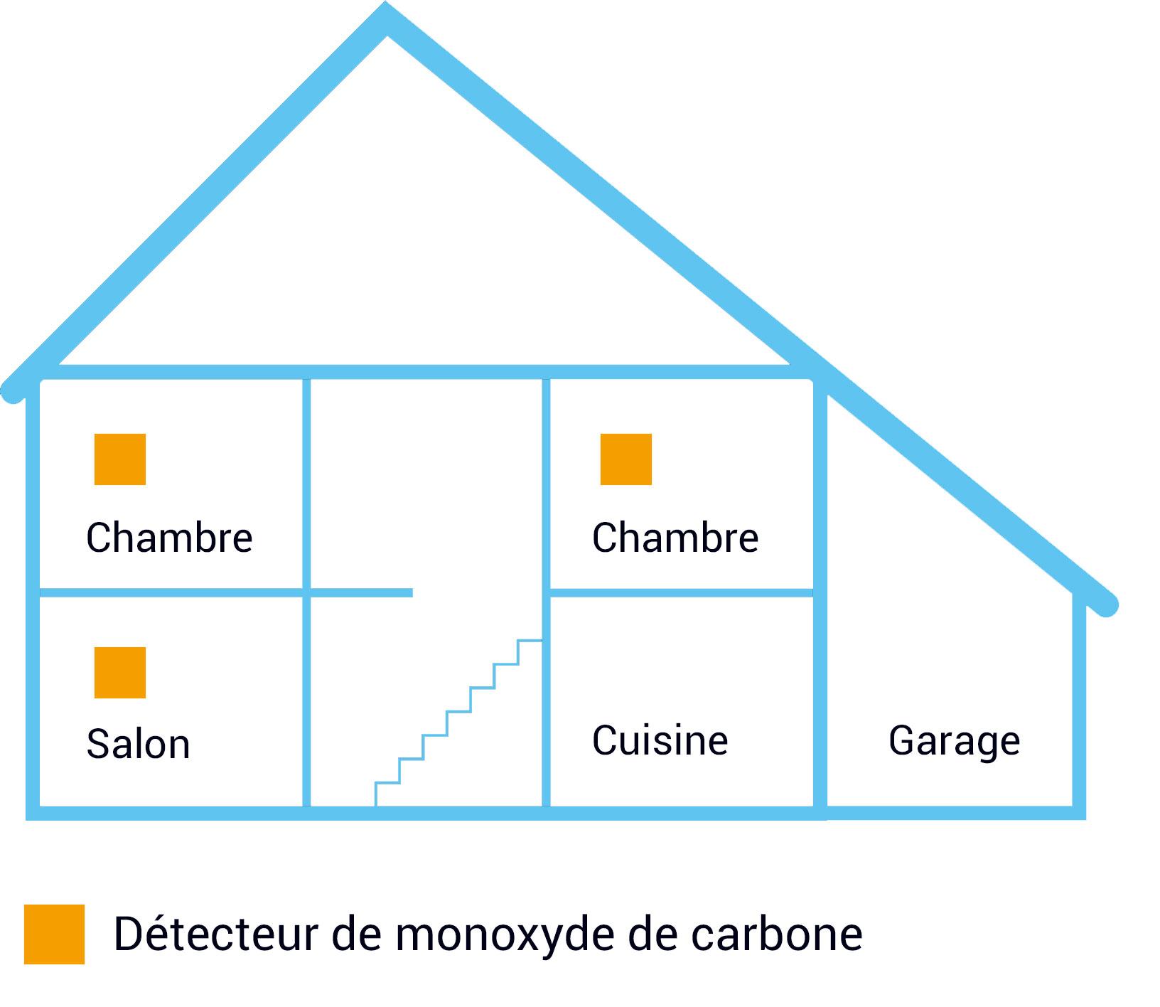 Installation d'un détecteur de monoxyde de carbone