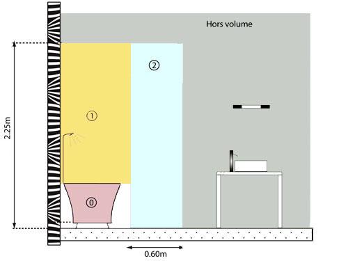 Volumes salle de bains de la NF C 15-100
