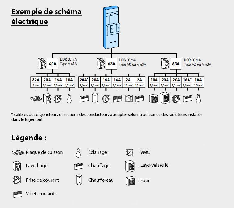 Exemple schéma électrique d'une installation résidentielle