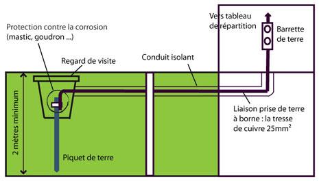 Méthode de mise à la terre avec un piquet de terre vertical