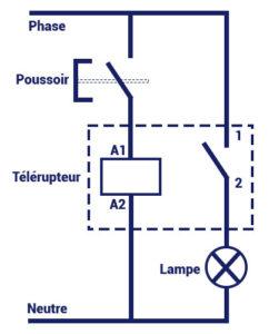 Schéma de fonctionnement d'un bouton poussoir
