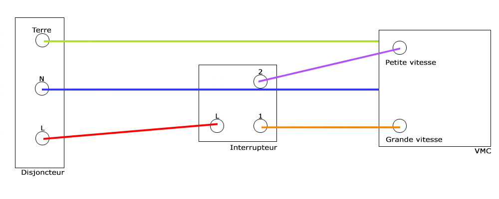 Schéma de branchement d'une VMC