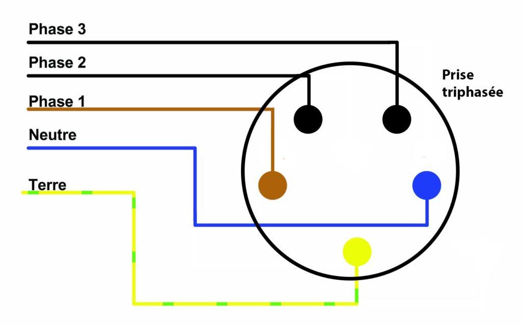 Schéma de raccordement d'une prise triphasée
