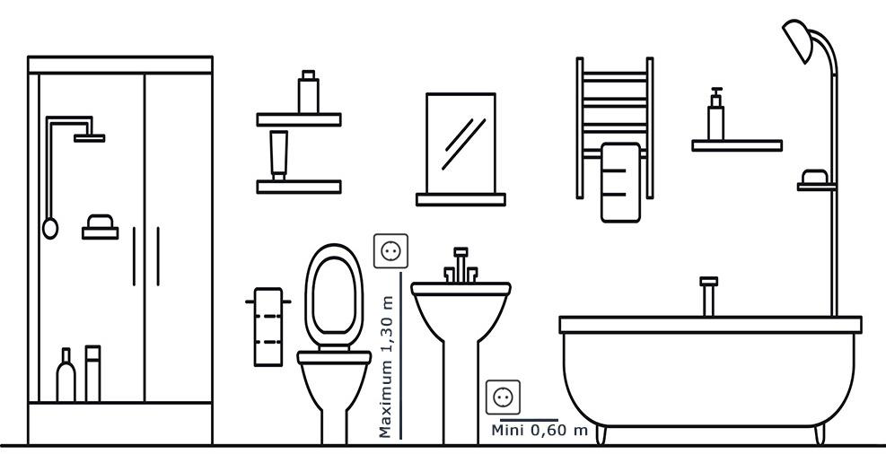 Schéma d'installation de prise électrique dans une salle de bain