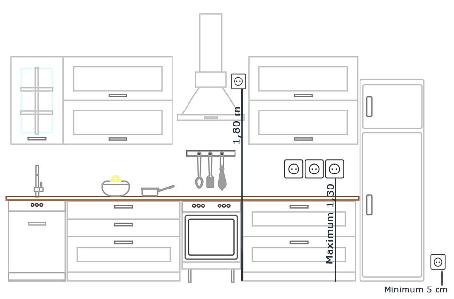 Hauteur d'installation d'une prise électrique dans une cuisine